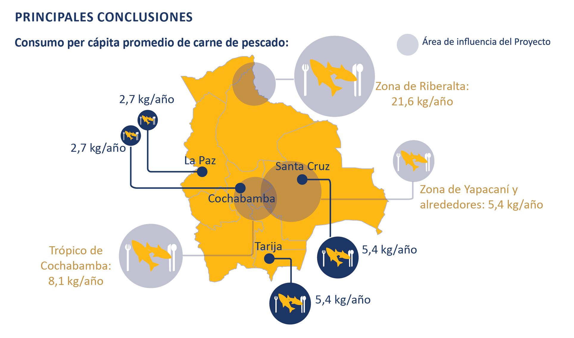 New information about fish handling, fish quality, and fish consumption in major Bolivian urban centers and in the project areas